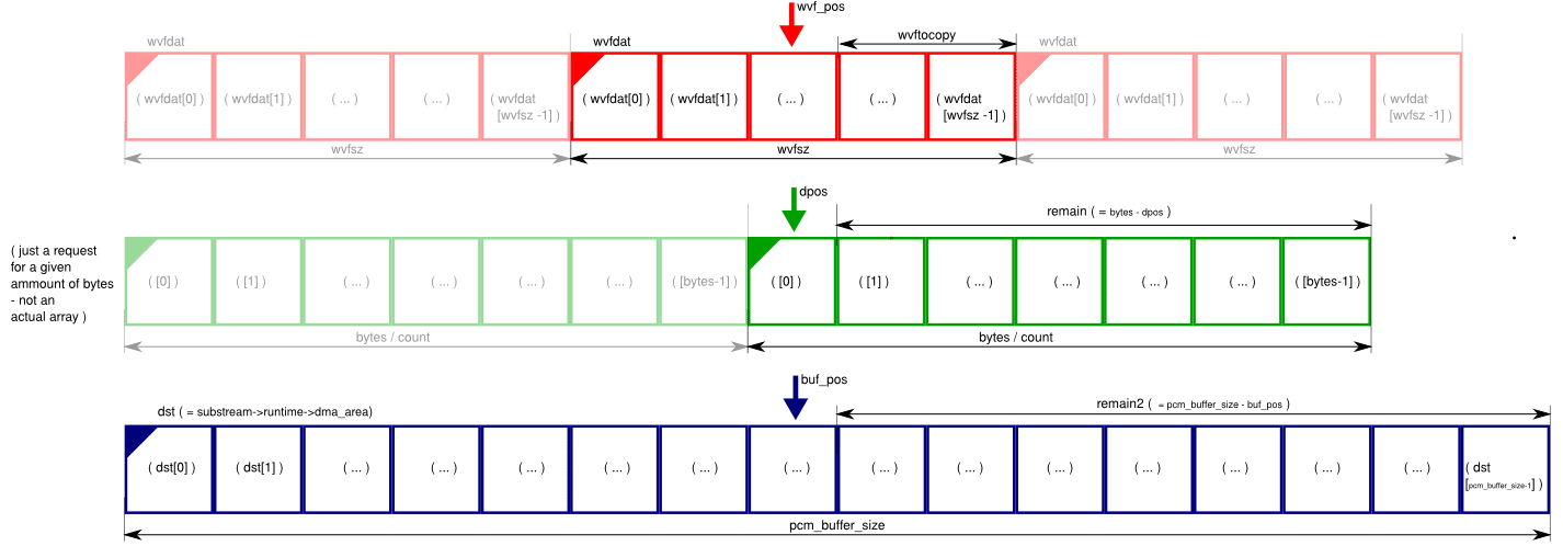 Minivosc - AlsaProject